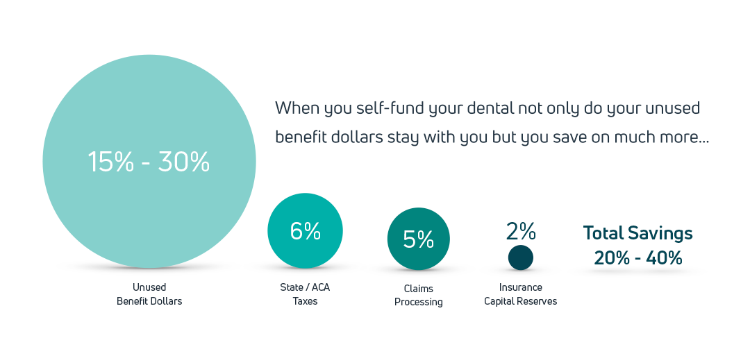 The savings of self-funded group dental plans with Bento by percentage